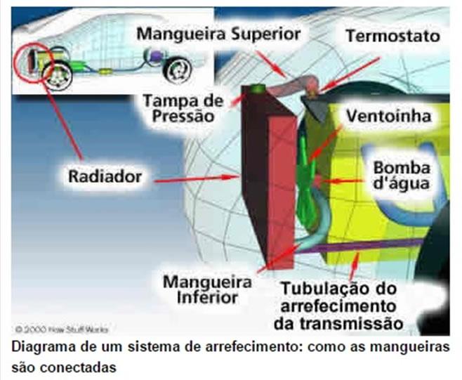 Sistemas de arrefecimento e controle de temperatura de motores